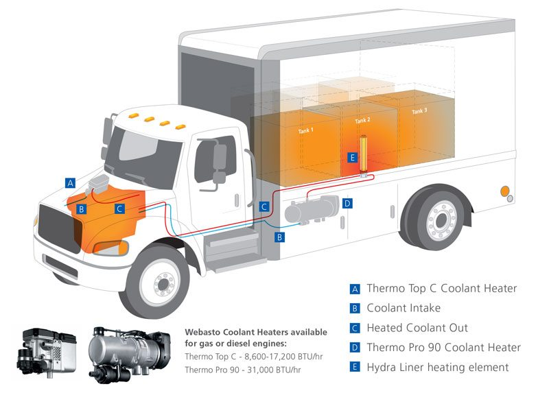 Interior Heating for Mobile Lubrication Vehicles