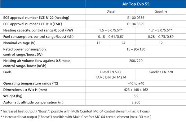 Air Top Evo 55 Specifications