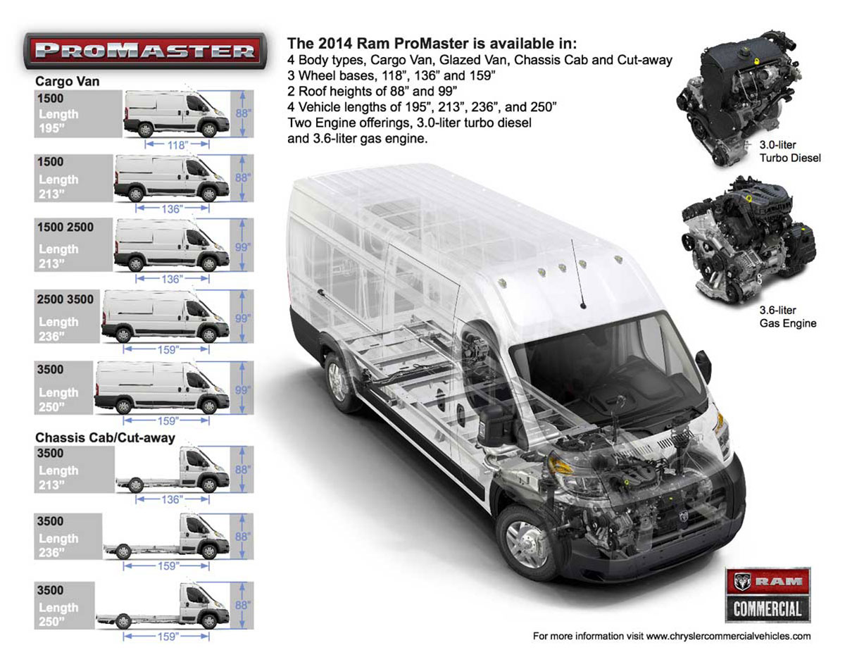 How to measure Dodge RAM Promaster Roof Heights
