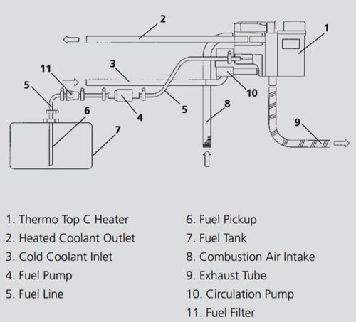[FPWZ_2684]  Fracking equipment fuel operated heater kits, parts, supplies, installation | Image Webasto Heater Wiring Diagram Download |  | Rear cargo HVAC systems for Sprinter, ProMaster, Transit, and Nissan NV